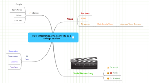 Mind Map: How information effects my life as a college student