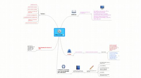 Mind Map: TICS en el aula