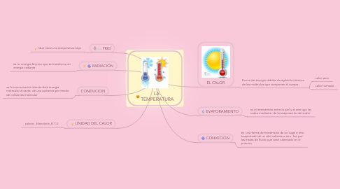 Mind Map: LA  TEMPERATURA