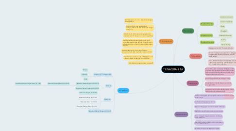 Mind Map: TUNAGRAHITA