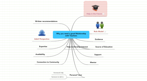 Mind Map: Why you need a good Relationship with Teachers