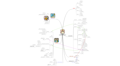 Mind Map: SPIRITUELLES  GEMEINDEMANAGEMENT