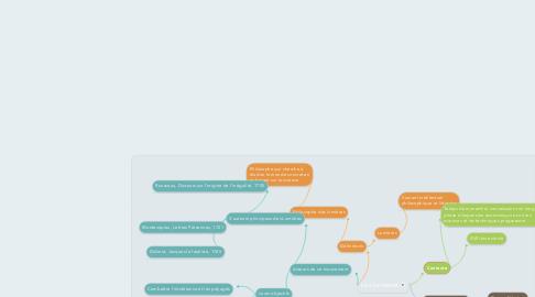 Mind Map: Les Lumières