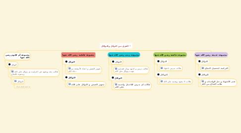 Mind Map: الفرق بين التوكل والتواكل