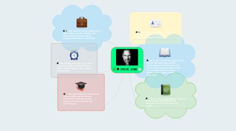 Mind Map: STEVE JOBS