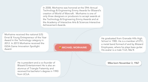 Mind Map: MICHAEL MORHAIME