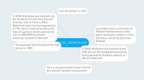 Mind Map: MICHEL MORHAIME