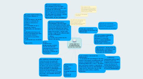 Mind Map: LETRAMENTO E ALFABETIZAÇÃO AS MUITAS FACETAS