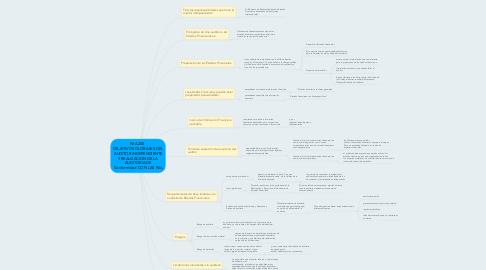 Mind Map: NIA 200  OBJETIVOS GLOBALES DEL AUDITOR INDEPENDIENTE Y REALIZACION DE LA AUDITORIA DE Conformidad CON LAS NIA