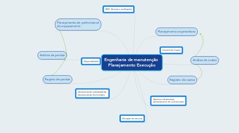 Mind Map: Engenharia de manutenção  Planejamento Execução