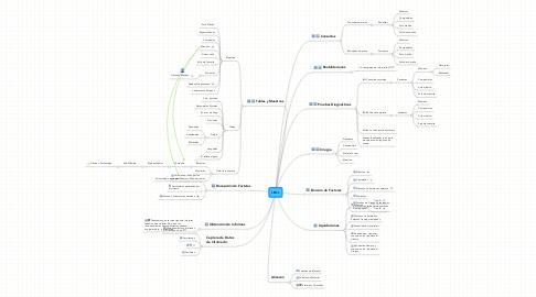 Mind Map: I.M.I.