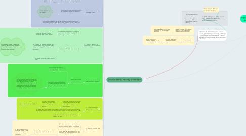Mind Map: Agua un concepto de responsabilidad, gobernabilidad y recurso de vida.