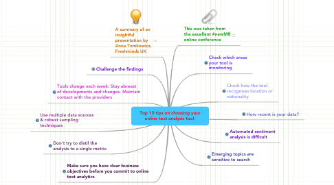 Mind Map: Top 10 tips on choosing your online text analysis tool.