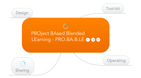 Mind Map: PROject BAsed Blended LEarning - PRO.BA.B.LE