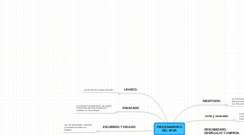 Mind Map: PROCESAMIENTO DEL ATUN