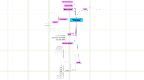 Mind Map: DESIGN FOR SOCIAL BUSINESS (D4SB)