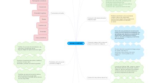 Mind Map: CONTCEPI