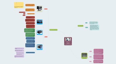 Mind Map: Clasificación de los Computadores