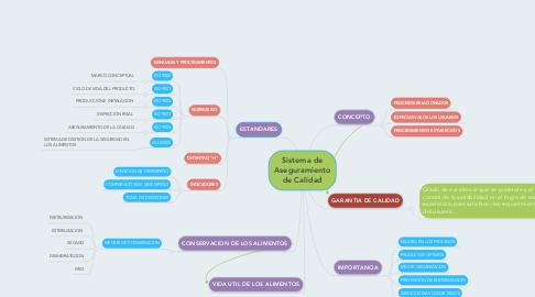 Mind Map: Sistema de Aseguramiento de Calidad
