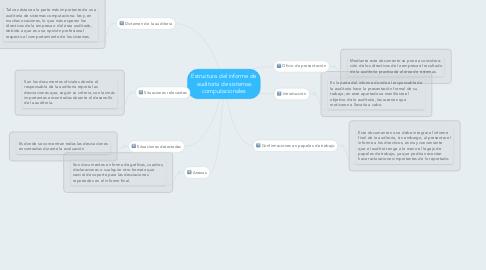 Mind Map: Estructura del informe de auditoría de sistemas computacionales