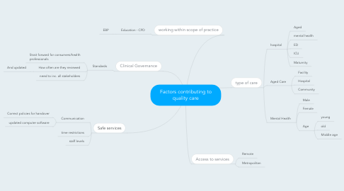Mind Map: Factors contributing to quality care