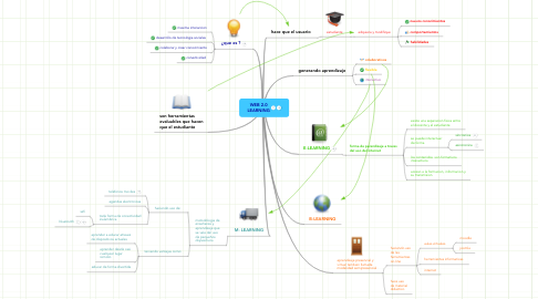 Mind Map: WEB 2.0 LEARNING