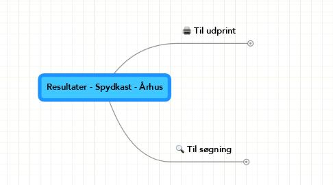 Mind Map: Resultater - Spydkast - Århus