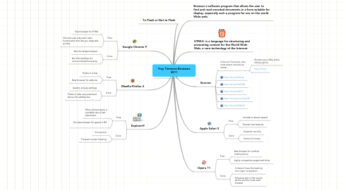 Mind Map: Troy Timmons Browsers 2011