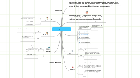 Mind Map: Ariel Hodge Browsers 2011
