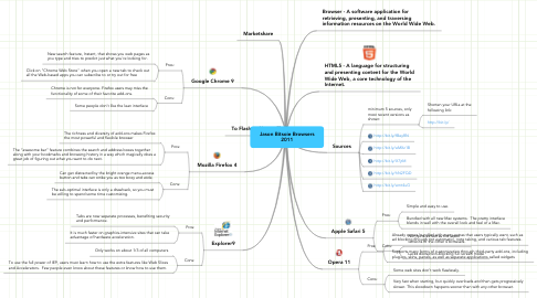 Mind Map: Jason Bitsoie Browsers