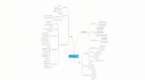 Mind Map: Tin Do Gaming