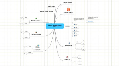 Mind Map: Randolf schad Browsers 2011