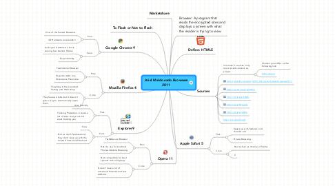 Mind Map: Ariel Maldonado Browsers 2011