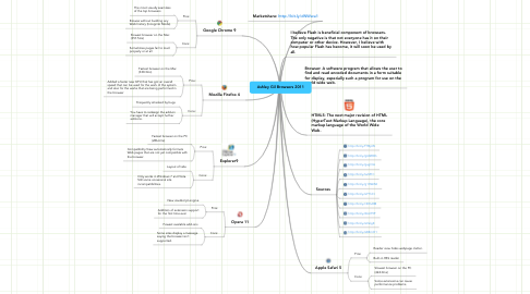 Mind Map: Ashley Gil Browsers 2011