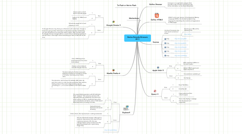 Mind Map: Denise Borunda Browsers 2011