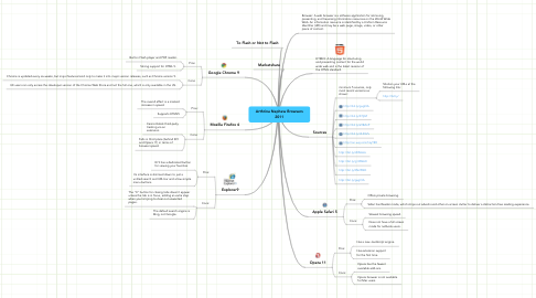 Mind Map: Arthrina Nephew Browsers 2011