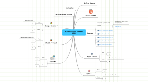 Mind Map: Bryan Holsapple Browsers 2011