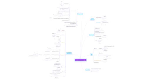 Mind Map: Diplomatic Red Cross