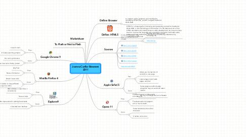 Mind Map: Joanna Cuellar Browsers 2011