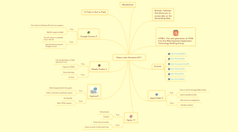 Mind Map: Bianca Latin Browsers 2011