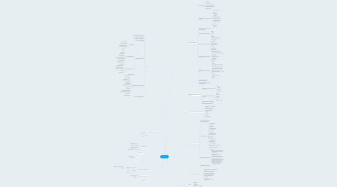 Mind Map: esiespro.by