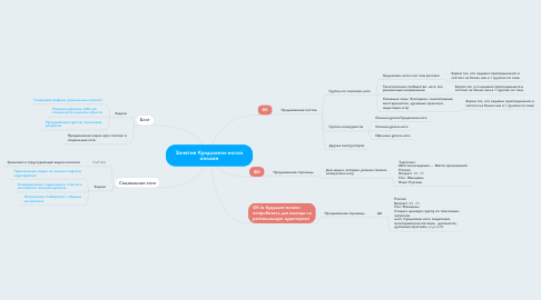 Mind Map: Занятия Кундалини-йогой онлайн
