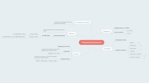 Mind Map: Programming Constructs