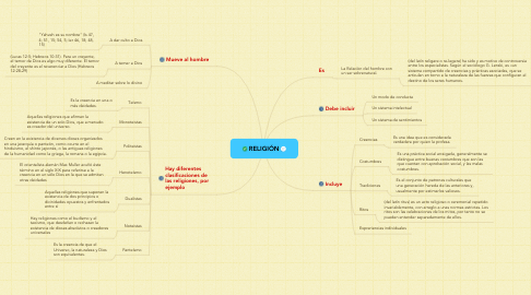 Mind Map: RELIGIÓN