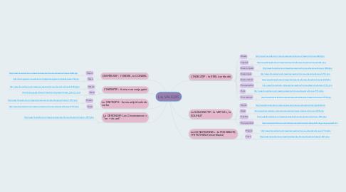Mind Map: Les VALEURS