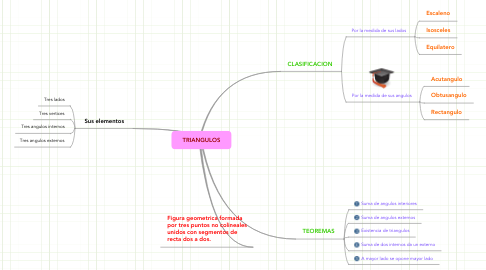 Mind Map: TRIANGULOS