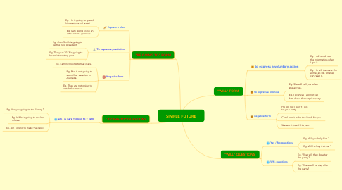 Mind Map: SIMPLE FUTURE