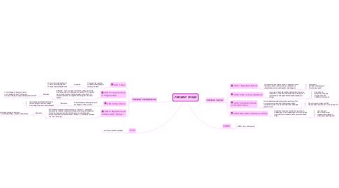 Mind Map: PRESENT TENSE