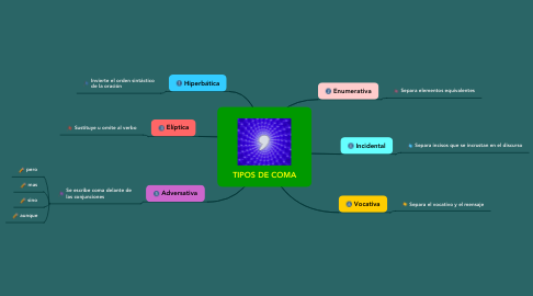 Mind Map: TIPOS DE COMA