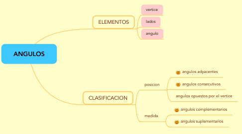 Mind Map: ANGULOS